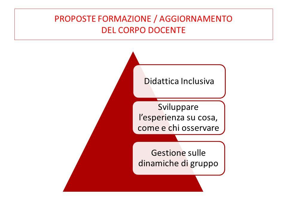 PROPOSTE FORMAZIONE / AGGIORNAMENTO DEL CORPO DOCENTE