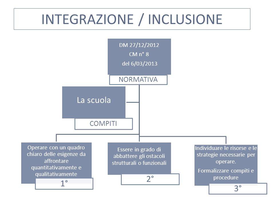 INTEGRAZIONE / INCLUSIONE