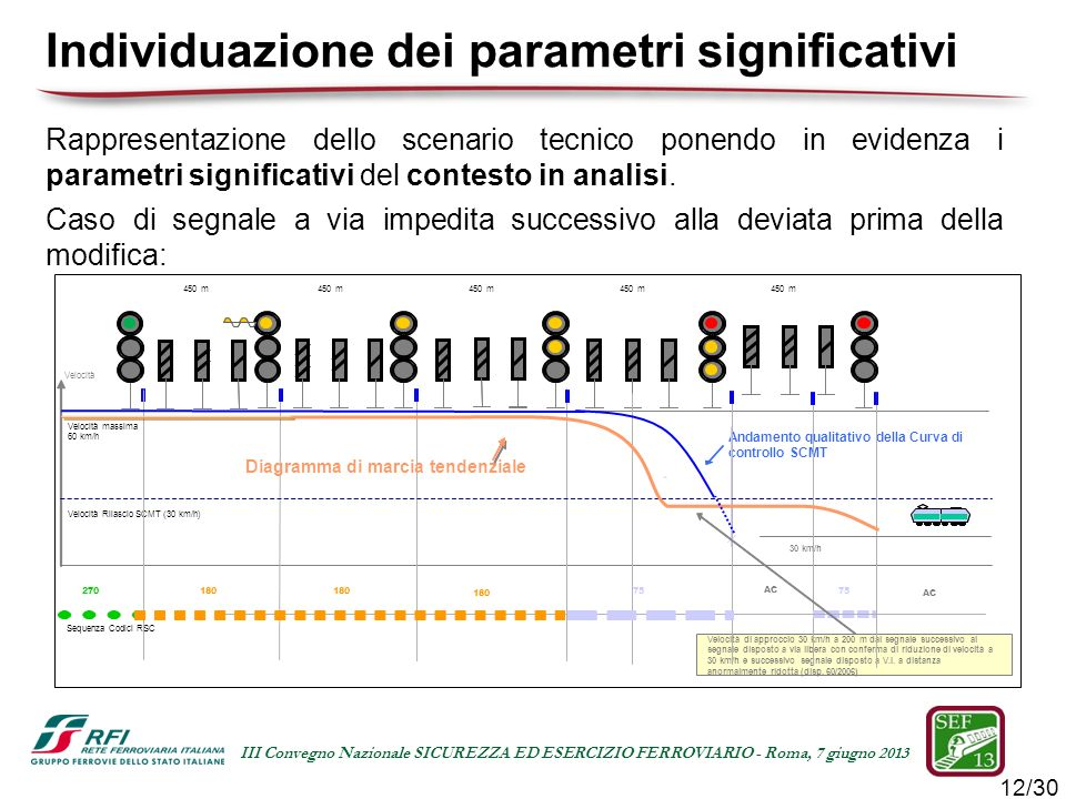 Individuazione dei parametri significativi