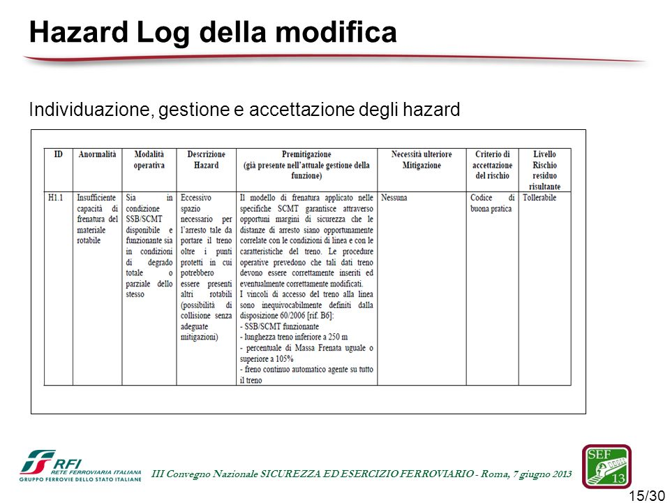 Hazard Log della modifica
