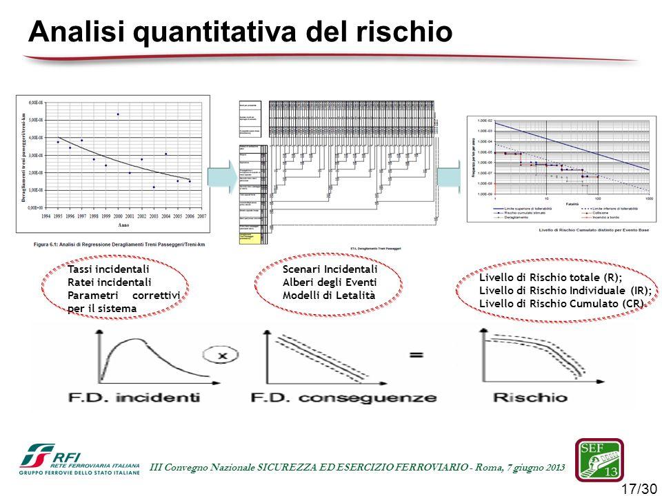 Analisi quantitativa del rischio