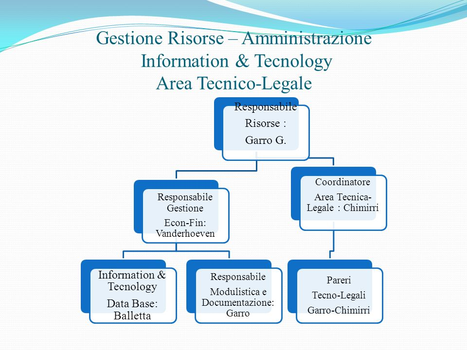Gestione Risorse – Amministrazione Information & Tecnology Area Tecnico-Legale