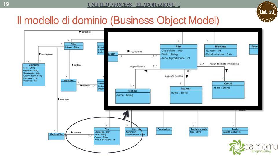 Il modello di dominio (Business Object Model)