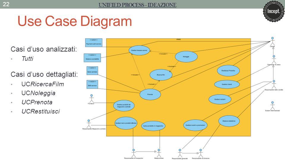 Unified process - ideazione