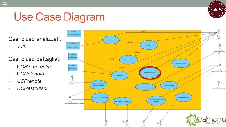Use Case Diagram Casi d'uso analizzati: Casi d'uso dettagliati: Tutti