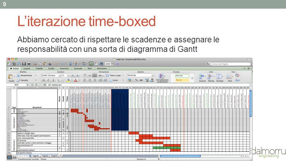 L'iterazione time-boxed