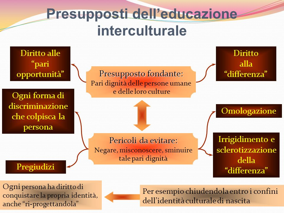 Presupposti dell'educazione interculturale