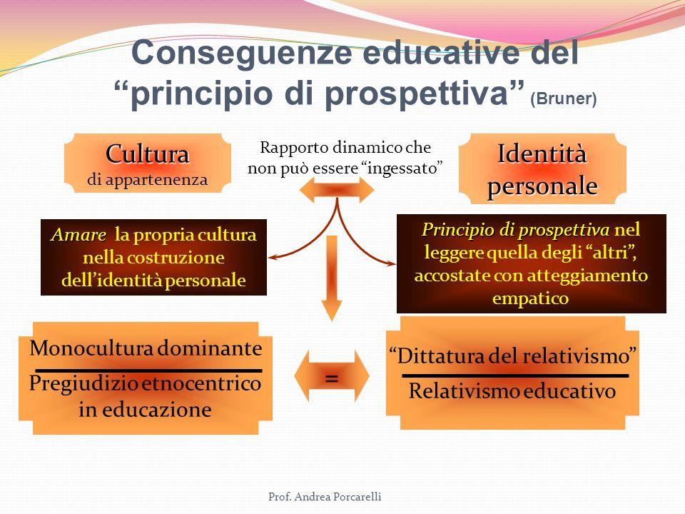 Conseguenze educative del principio di prospettiva (Bruner)