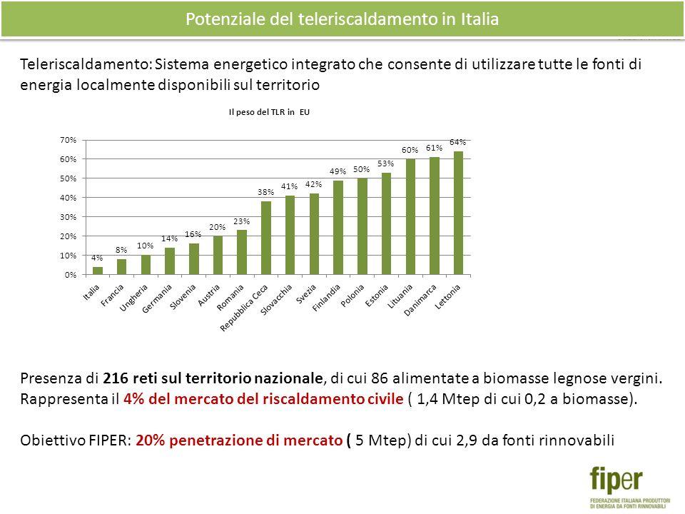 Potenziale del teleriscaldamento in Italia