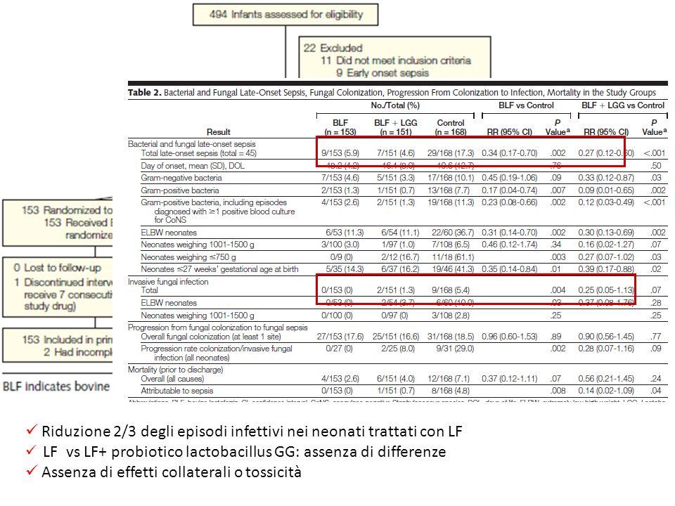 Riduzione 2/3 degli episodi infettivi nei neonati trattati con LF