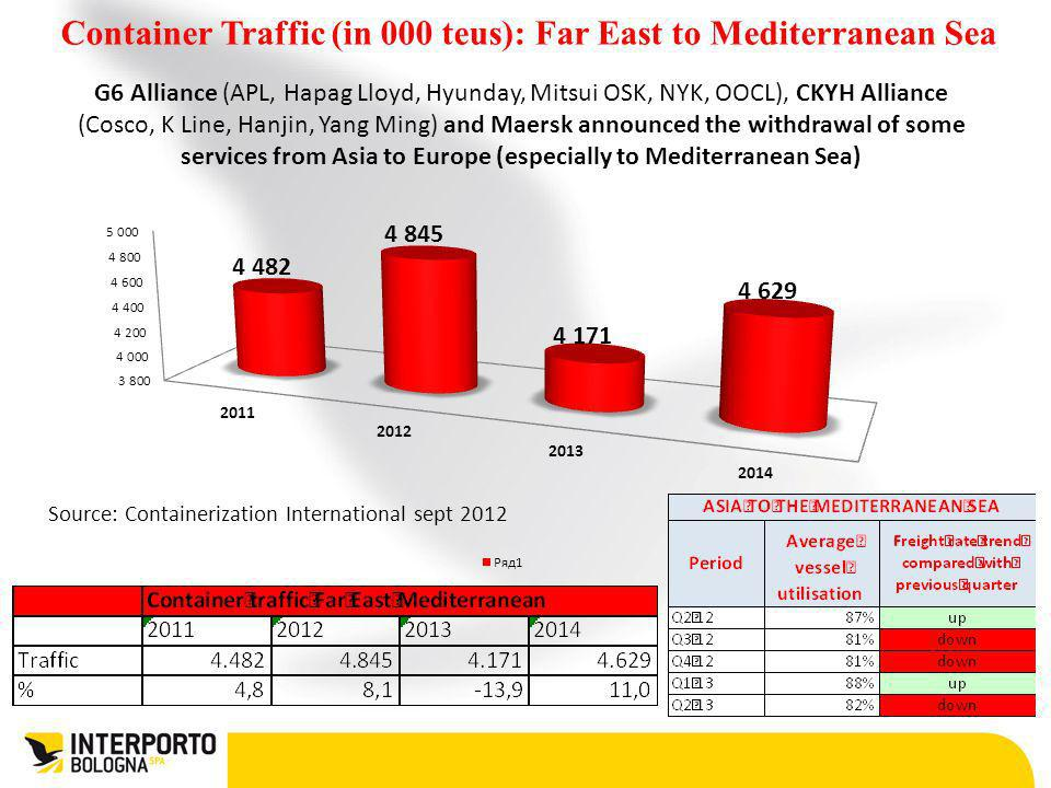 Container Traffic (in 000 teus): Far East to Mediterranean Sea