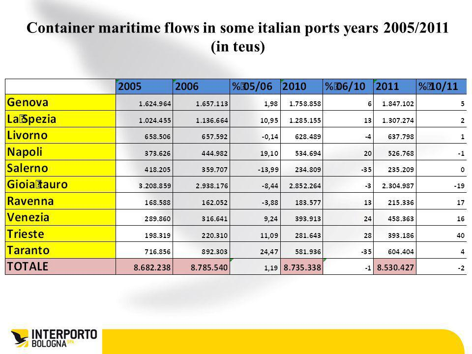 Container maritime flows in some italian ports years 2005/2011