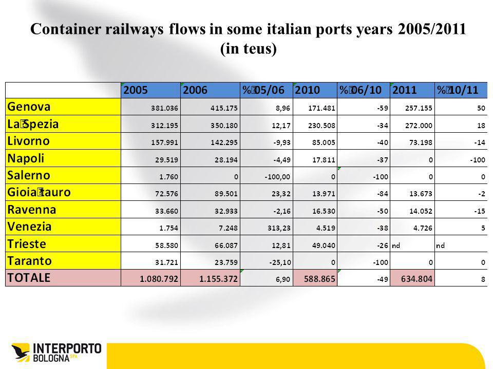 Container railways flows in some italian ports years 2005/2011