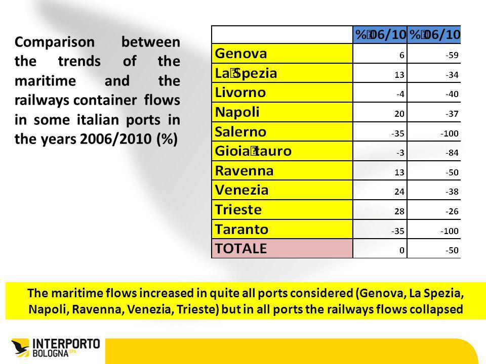 Comparison between the trends of the maritime and the railways container flows in some italian ports in the years 2006/2010 (%)