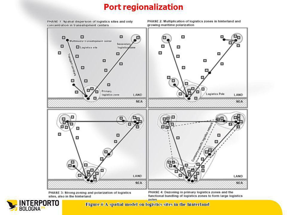 Port regionalization