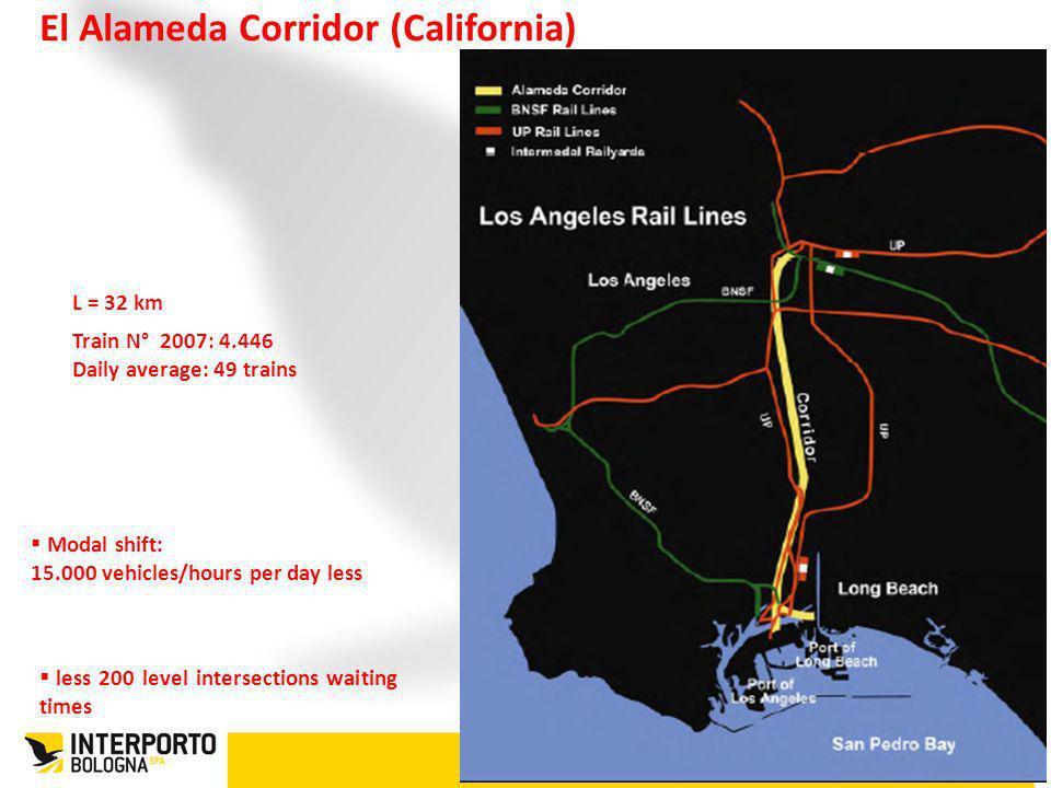 El Alameda Corridor (California)