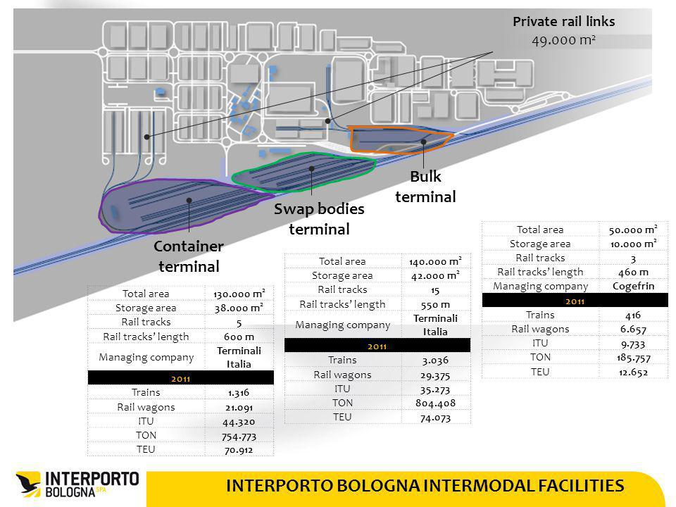 INTERPORTO BOLOGNA INTERMODAL FACILITIES
