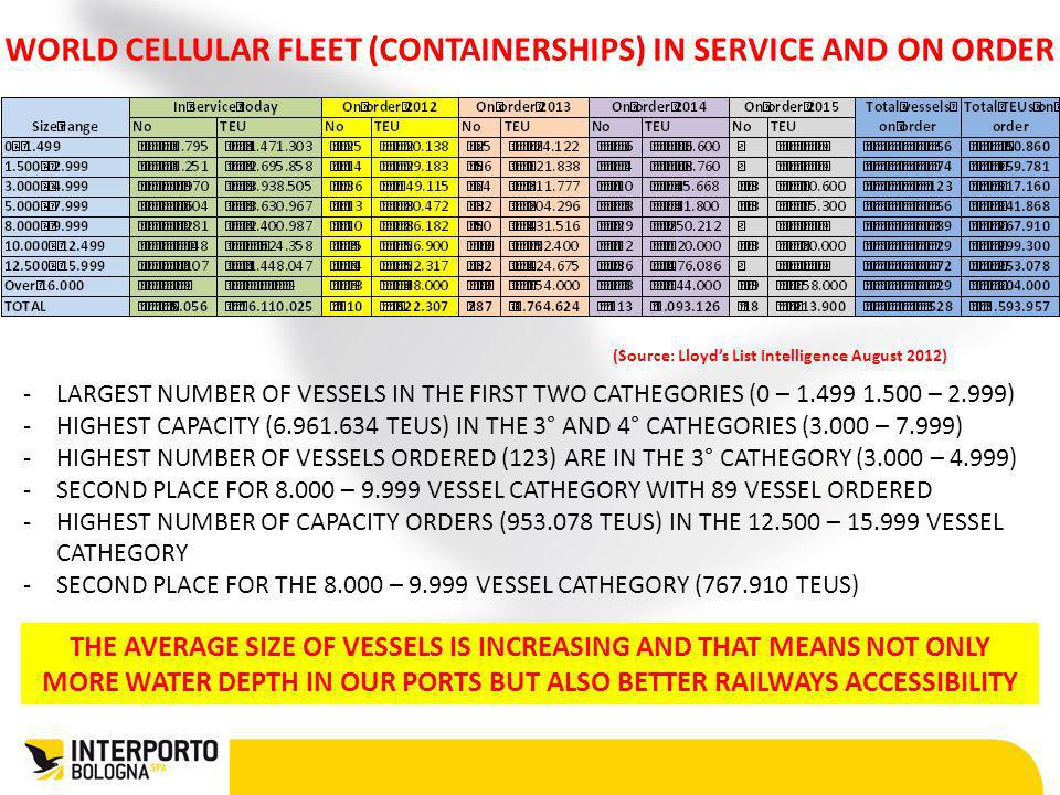 WORLD CELLULAR FLEET (CONTAINERSHIPS) IN SERVICE AND ON ORDER