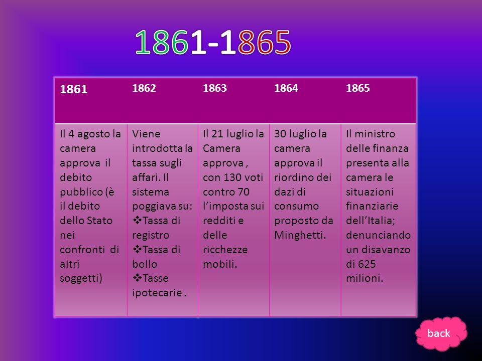 1861-1865 1861. 1862. 1863. 1864. 1865.