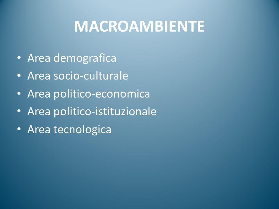 MACROAMBIENTE Area demografica Area socio-culturale