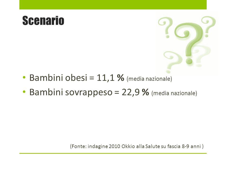 Scenario Bambini obesi = 11,1 % (media nazionale)