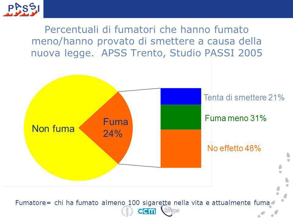 Percentuali di fumatori che hanno fumato meno/hanno provato di smettere a causa della nuova legge. APSS Trento, Studio PASSI 2005