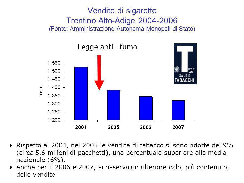 Vendite di sigarette Trentino Alto-Adige 2004-2006 (Fonte: Amministrazione Autonoma Monopoli di Stato)