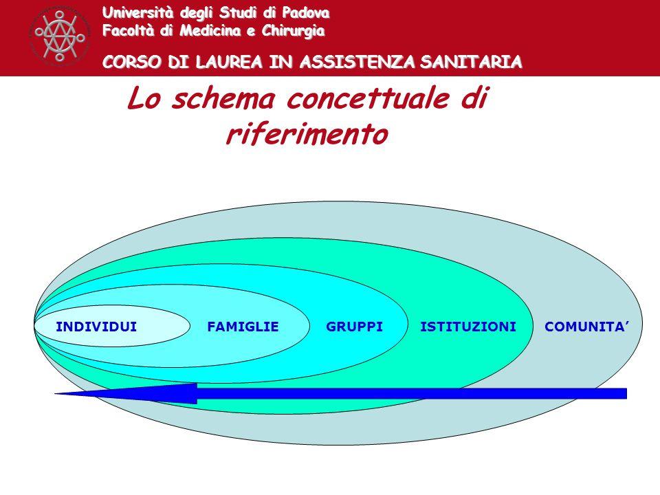 Lo schema concettuale di riferimento