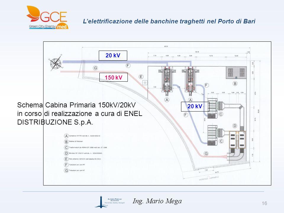 L'elettrificazione delle banchine traghetti nel Porto di Bari