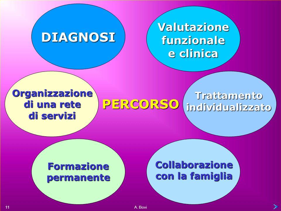 DIAGNOSI PERCORSO Valutazione funzionale e clinica