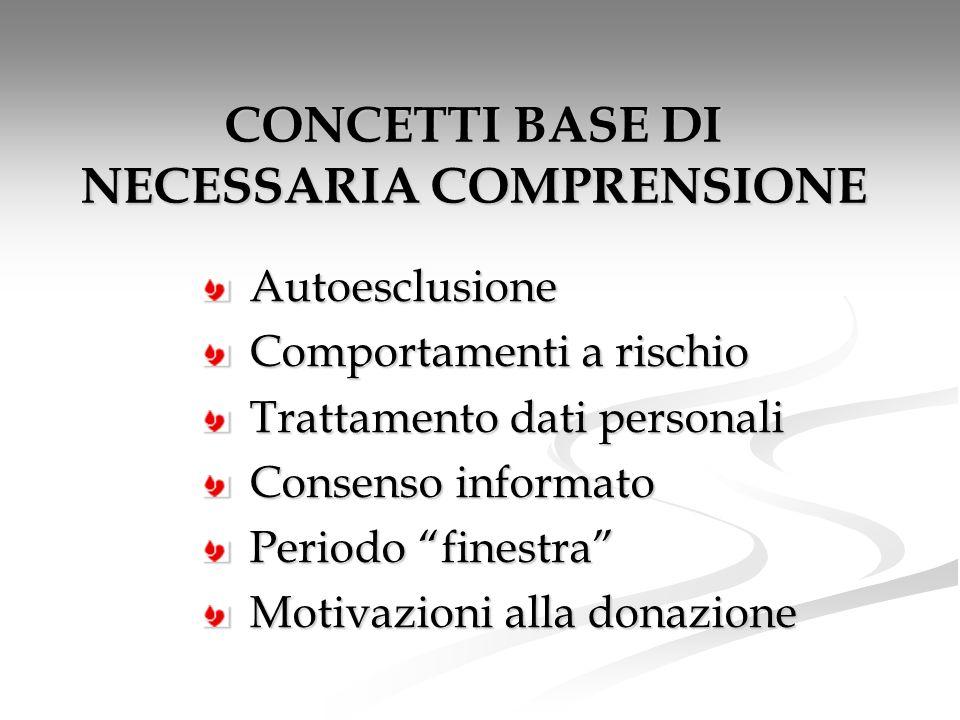 CONCETTI BASE DI NECESSARIA COMPRENSIONE