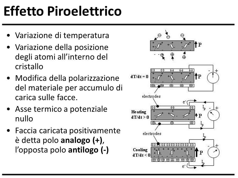 Effetto Piroelettrico