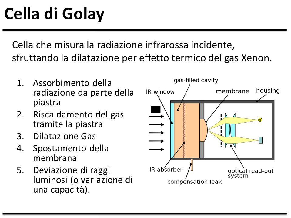 Cella di Golay Cella che misura la radiazione infrarossa incidente, sfruttando la dilatazione per effetto termico del gas Xenon.
