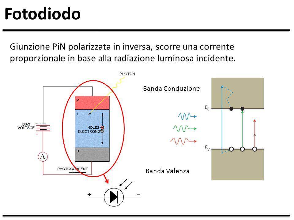 Fotodiodo Giunzione PiN polarizzata in inversa, scorre una corrente proporzionale in base alla radiazione luminosa incidente.