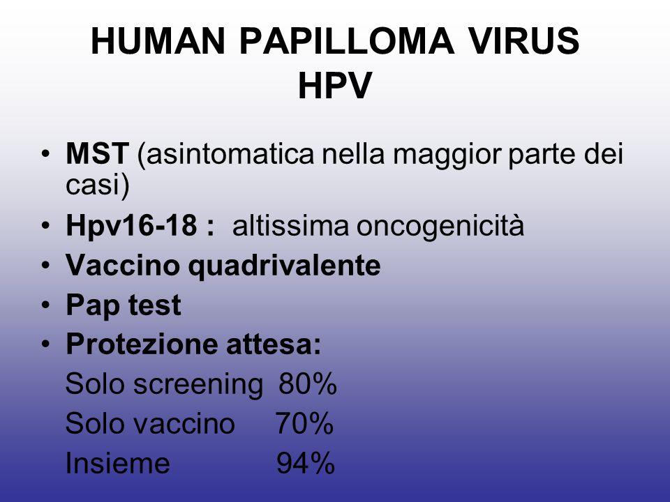 HUMAN PAPILLOMA VIRUS HPV