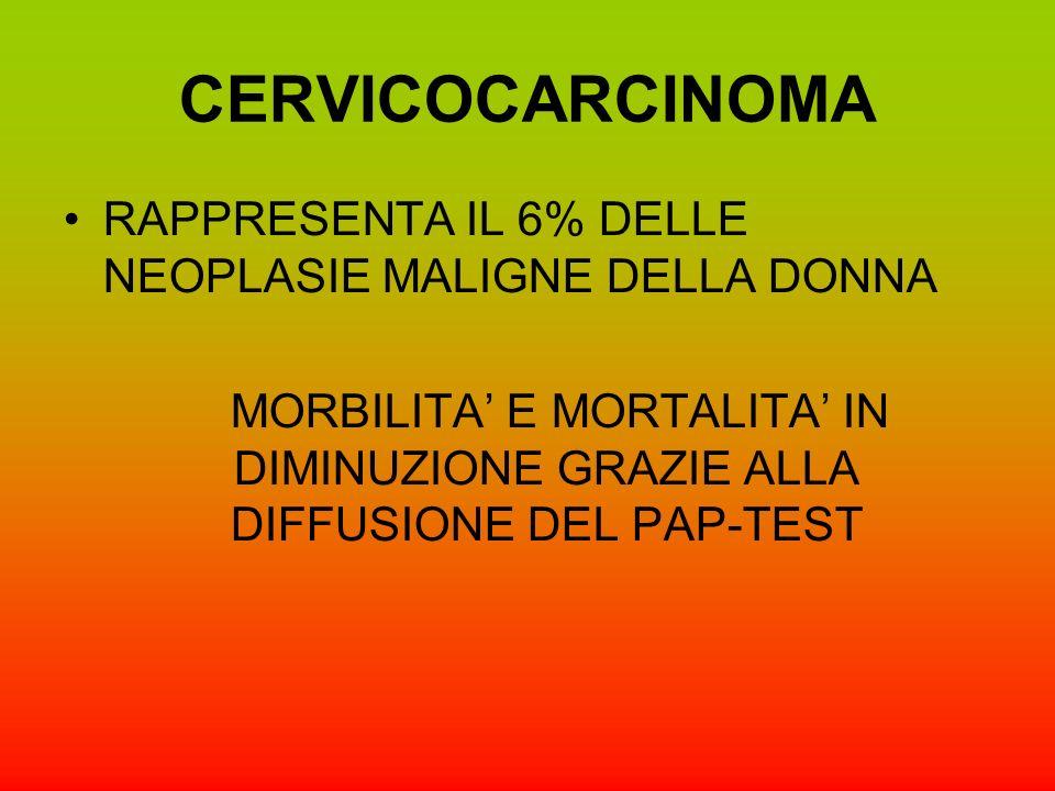 CERVICOCARCINOMA RAPPRESENTA IL 6% DELLE NEOPLASIE MALIGNE DELLA DONNA