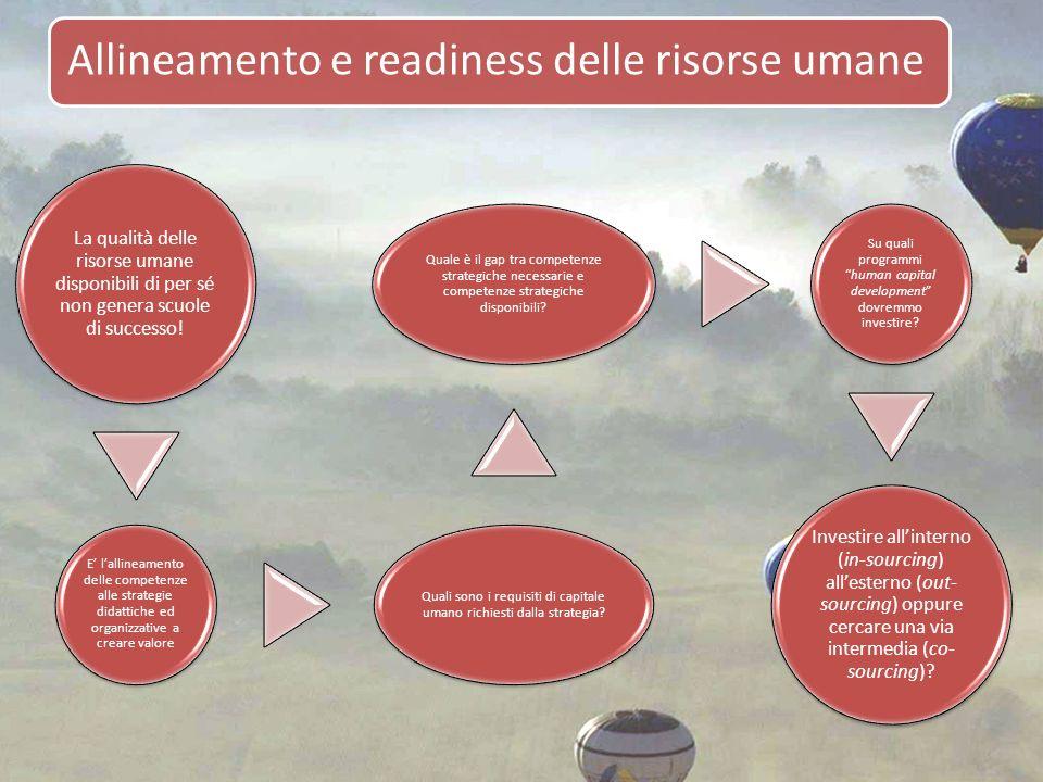Allineamento e readiness delle risorse umane
