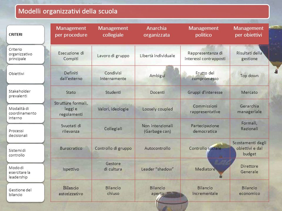 Management per procedure Management collegiale Anarchia organizzata