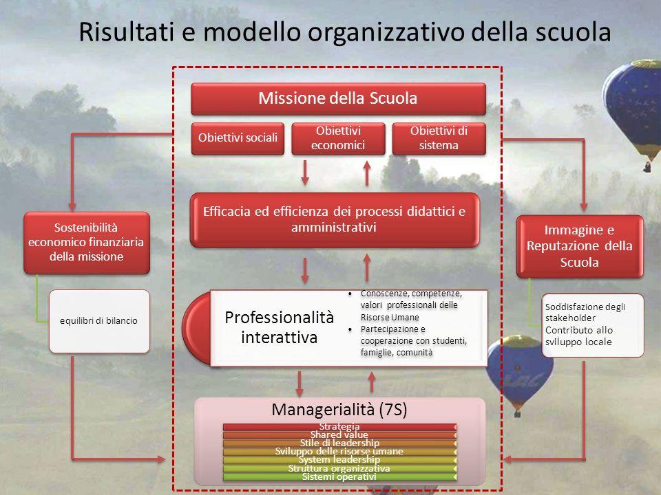 Risultati e modello organizzativo della scuola