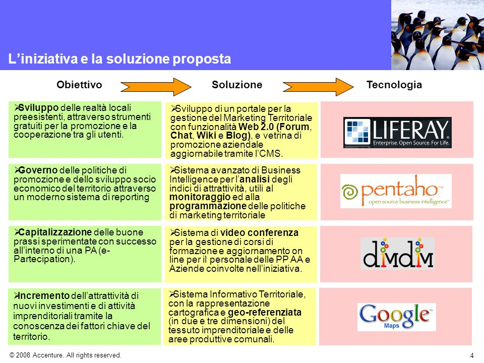 L'iniziativa e la soluzione proposta