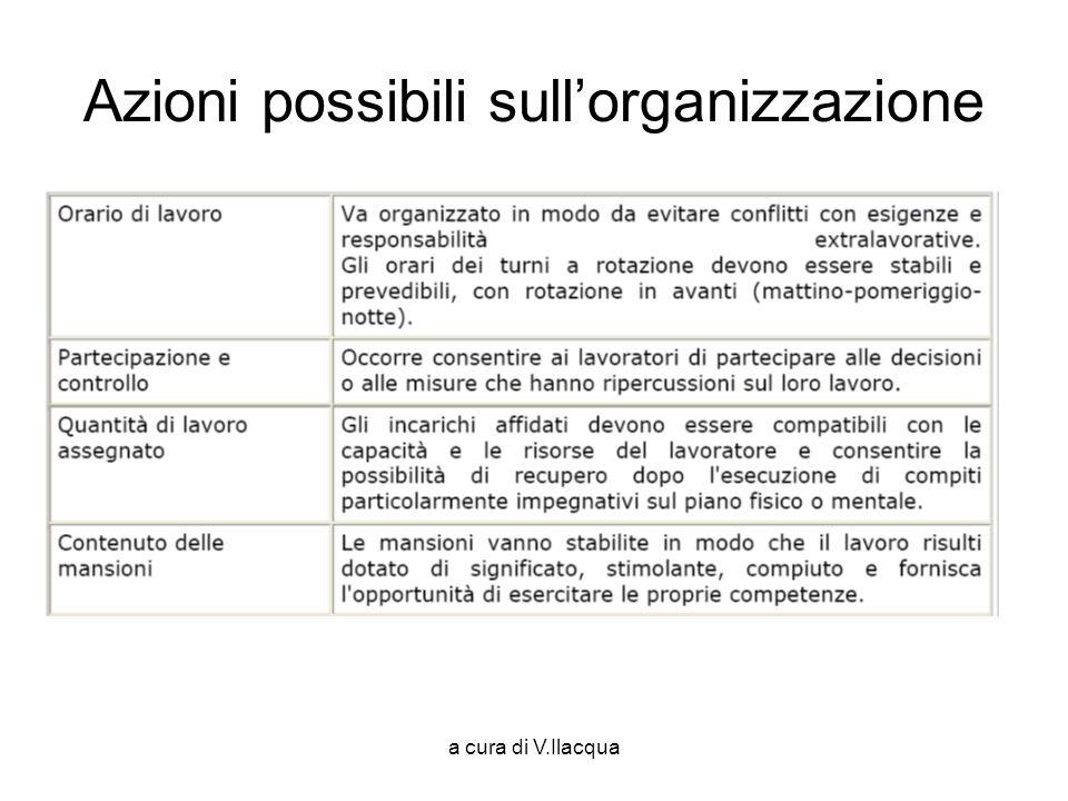 Azioni possibili sull'organizzazione
