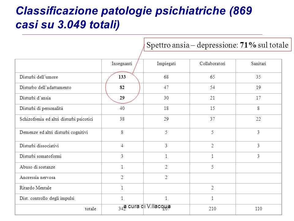 Classificazione patologie psichiatriche (869 casi su 3.049 totali)