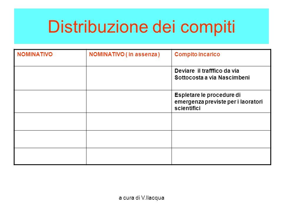 Distribuzione dei compiti