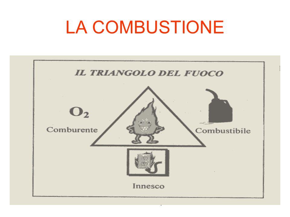 LA COMBUSTIONE a cura di V.Ilacqua