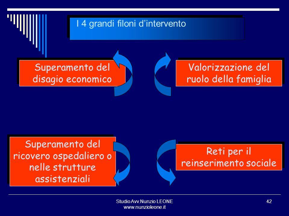 I 4 grandi filoni d'intervento