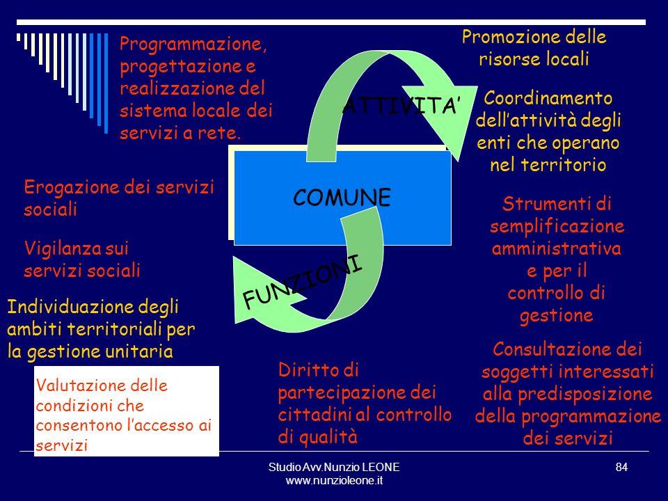 ATTIVITA' COMUNE FUNZIONI Promozione delle risorse locali