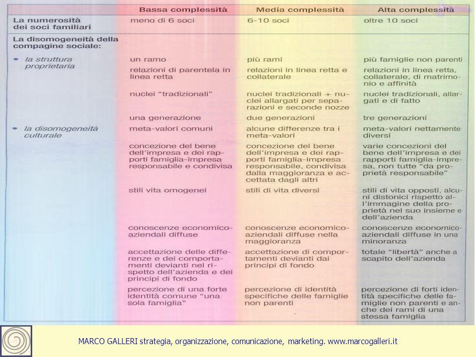 MARCO GALLERI strategia, organizzazione, comunicazione, marketing. www