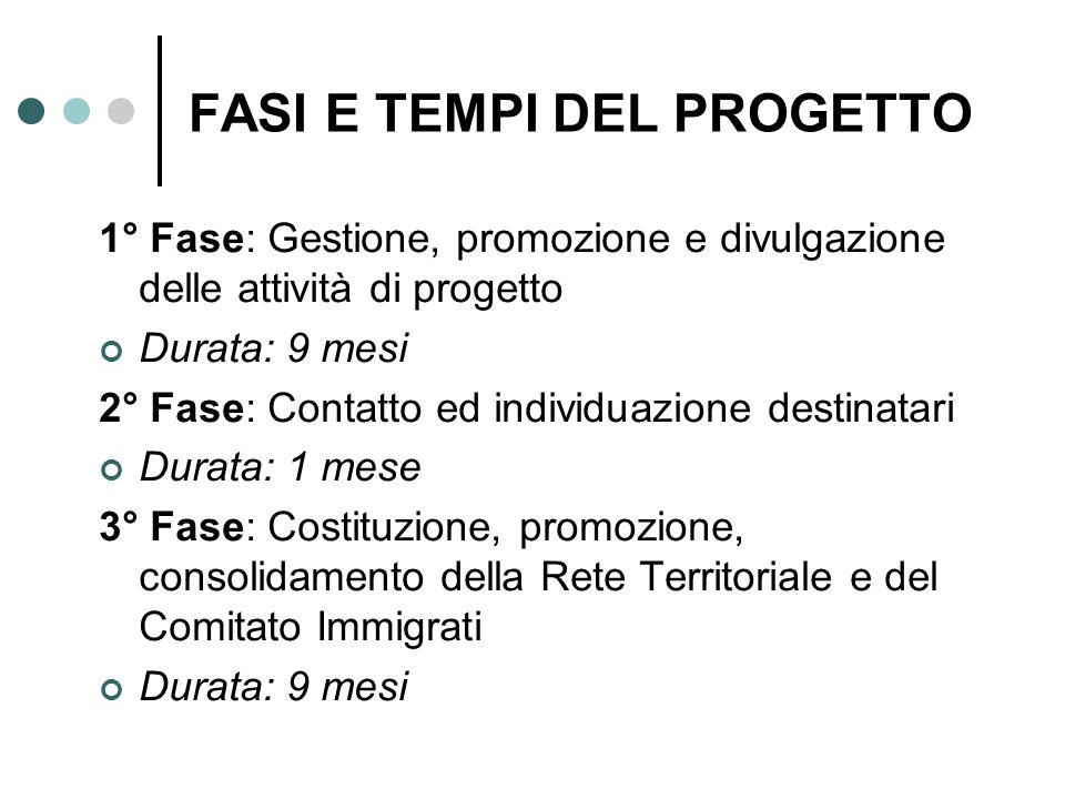 FASI E TEMPI DEL PROGETTO