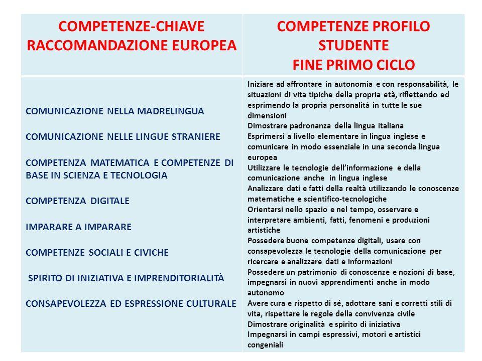 RACCOMANDAZIONE EUROPEA COMPETENZE PROFILO STUDENTE