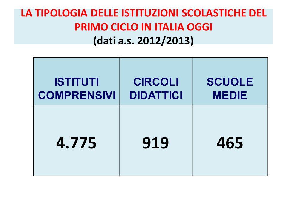 LA TIPOLOGIA DELLE ISTITUZIONI SCOLASTICHE DEL PRIMO CICLO IN ITALIA OGGI (dati a.s. 2012/2013)